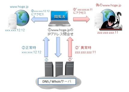 DNS参照の仕組み