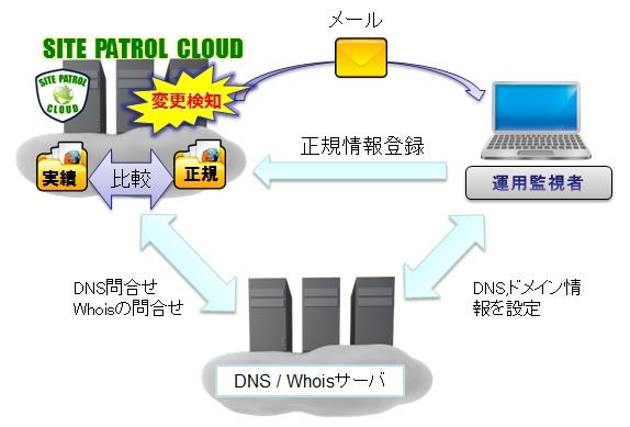 DNS・ドメイン情報チェックサービス