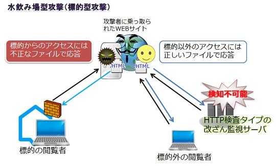 水飲み場攻撃は、HTTP検査による検査ができない